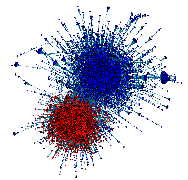 Figure 3-11. Final plot of the retweet network in 2010 3.3.3 Analysis of Twitter Data from 2012 Here we extend the analysis workflow in Figure 3-9 to a later dataset collected during the six weeks (09/24/2012 to 11/06/2012) before the 2012 U.