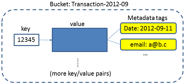 of data objects [153]. A concept of bucket is used as a namespace for grouping key/value pairs. Figure 2-5 illustrates an example of the Riak data model. Figure 2-5. An example of the key/value data model in Riak 2.