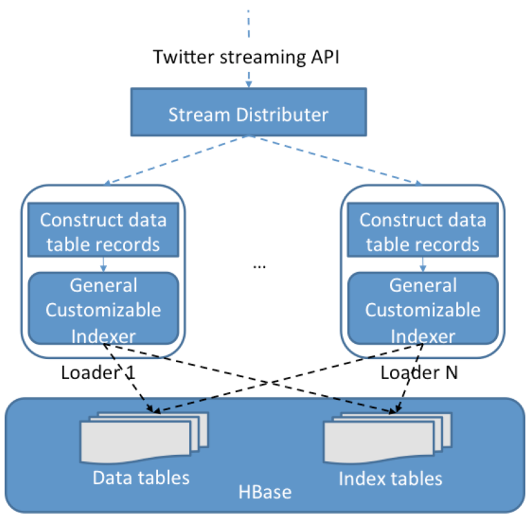 Figure 2-20. Streaming data loading strategy 2.5.3 Parallel Query Evaluation Strategy We develop a two-phase parallel query evaluation strategy viewable in Figure 2-21.