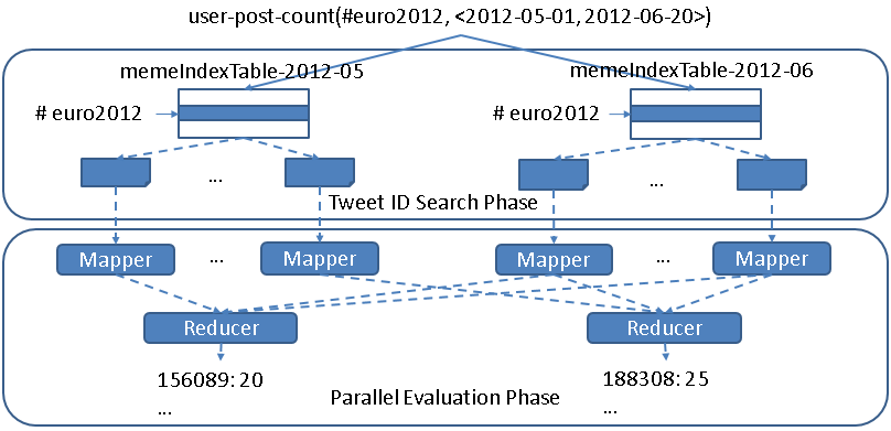 Figure 2-21. Two-phase parallel evaluation process for an example user-post-count query Two aspects of the query evaluation strategy deserve further discussion. First, as described in Section 1.2.1, prefix queries can be constructed by using parameters such as #occupy*.