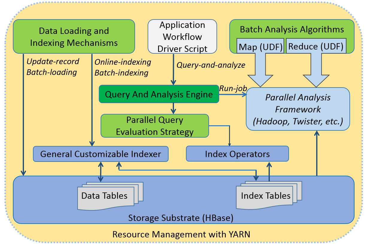 The user application can define an analysis workflow in the form of a workflow driver script.