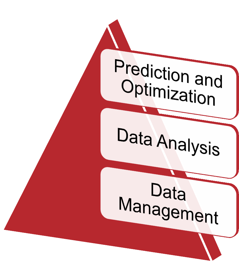 Application Domains DAS - Data Analysis Systems