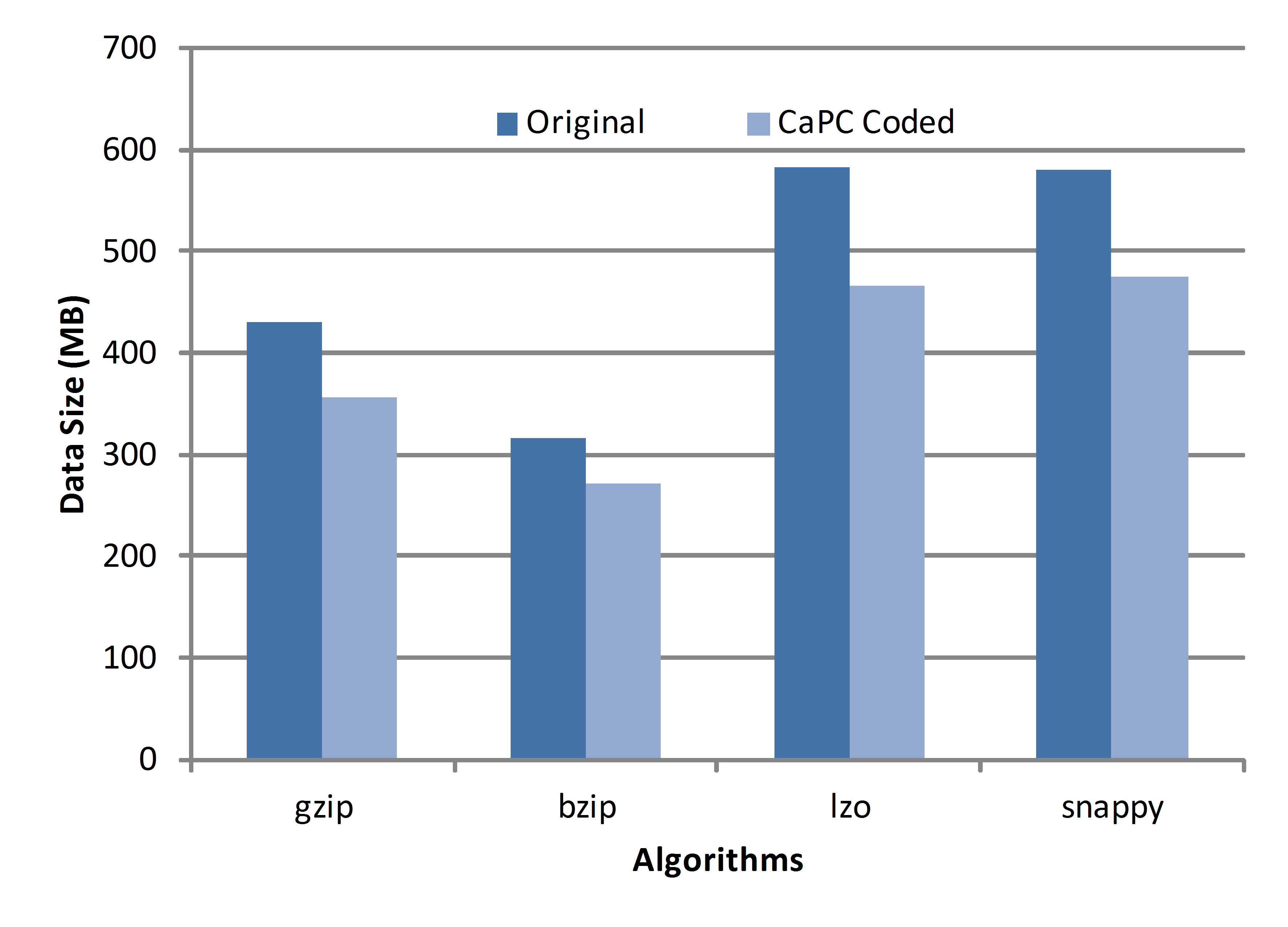 Fig. 4 Statistics on HDFS and network I/O for 5-gram and WordCount jobs on both raw and CaPC-compressed inputs. (X-axis indicates job durations) is solely down to the implementation choice.