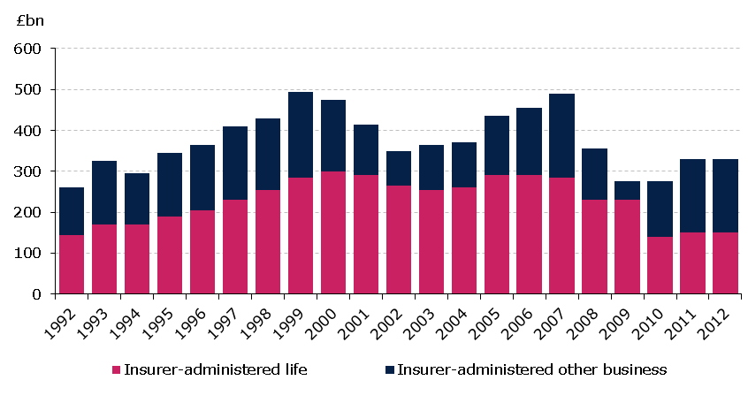 Insurer-administered life funds In 2012, the total amount invested in life and other funds remained unchanged, at 330bn over 2011.