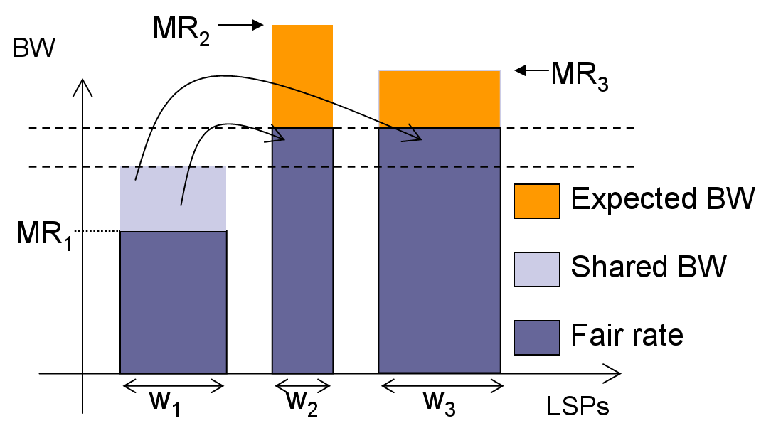 Objectives Max-min fairness Distributed algorithm Simulation Weighted Proportional Max-min fairness Notations L : a set of links S : a set of LSPs Each LSPs has : a reserved rate RR s a