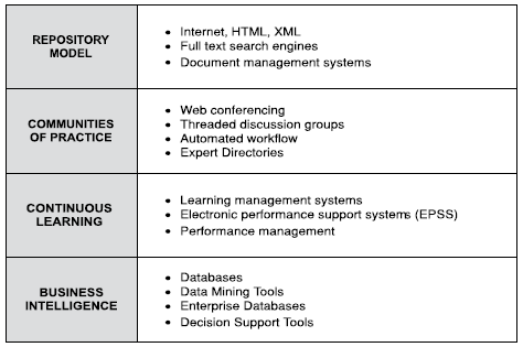 Figure 2: Primary repositories of an organization s knowledge Defining Knowledge Management There is no universally accepted definition of knowledge management.