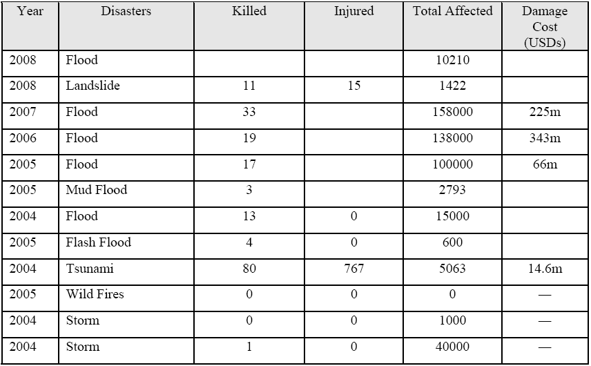 International Journal of Humanities and Social Science Vol. 1 No. 4; April 2011 Table2: Major disasters that hit Malaysia in recent years Source: ADRC Country Report 2008 and 2006, Retrieved from www.