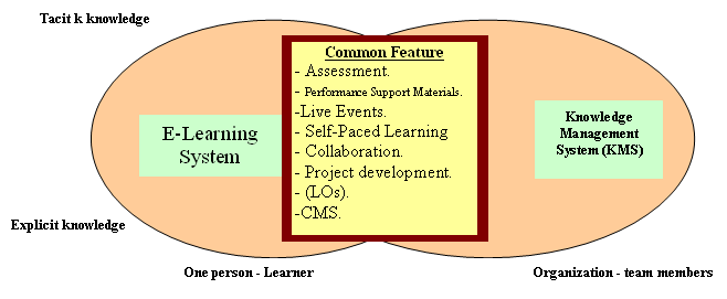 Figure 4: E-Learning system and KMS common features in context of explicit and tacit knowledge exchange Assessment: A measure of learners knowledge.