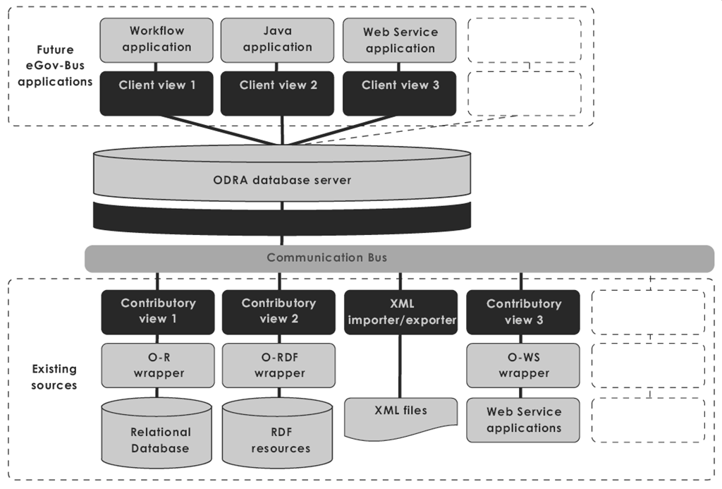 Chapter 3 Technological Base of the New Approach to Grid Fig. 5 egov-bus virtual repository architecture [7].
