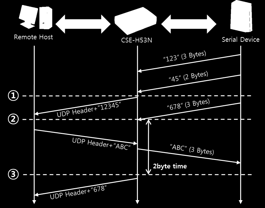 5.4.2 Examples Block Size: 5 bytes Figure 5-10 time chart Points States ~ CSE-H53N receives data from the serial port CSE-H53N sends 5 bytes as one block based on the [Event 1 byte].