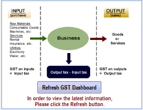Accounting Module - GST Dashboard Users are advised to click the button of Refresh GST Dashboard located at the bottom right of the screen