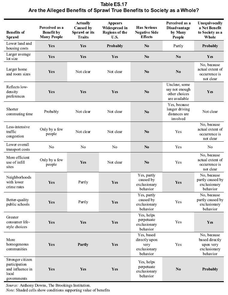 Table 2.4 Extent of Alleged Benefits of Sprawl to Society Note: Shaded cells show conditions supporting value of benefits Source: Burchell, et al. (2002) 2.3.