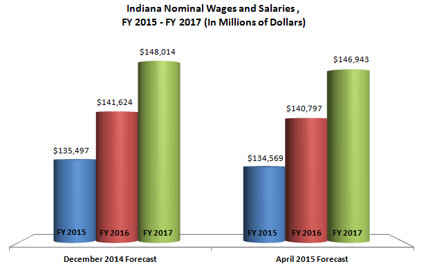 The BEA s downward revision also impacted Indiana wage and salary disbursements. This economic indicator is the main determinant of the individual income tax forecast.