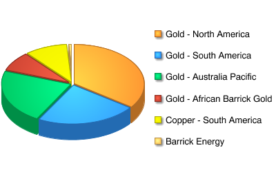 Business Segments ABX has 6 main Business Segments 88.8% of ABX revenue is from gold, 10.1% is from copper, and 1.