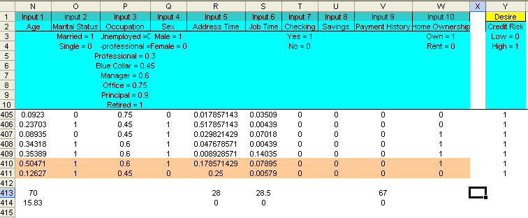 Figure 5.5 The raw input data that need to be scale are Input 5 (Address Time), Input 6 (Job Time) and Input 9 (Payment History).