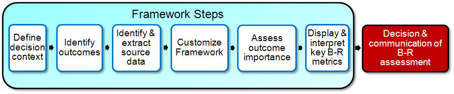 PhRMA Benefit Risk Action Team (BRAT) Framework A set of processes and tools to guide