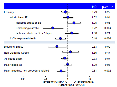 Stroke Severity: Using the MRS instrument, those strokes occurring in the WATCHMAN device arms were significantly less likely to be disabling (49% relative reduction in disabling strokes, p=0.