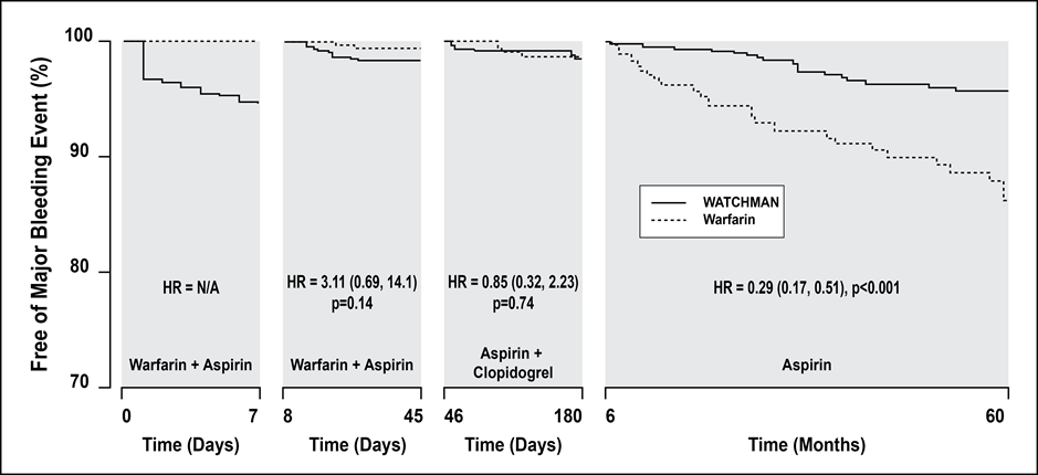 Figure 9: Significant bleeding reduction with WATCHMAN after concomitant therapy is complete The significant reduction in bleeding after the procedure and during the post-implant medication therapy