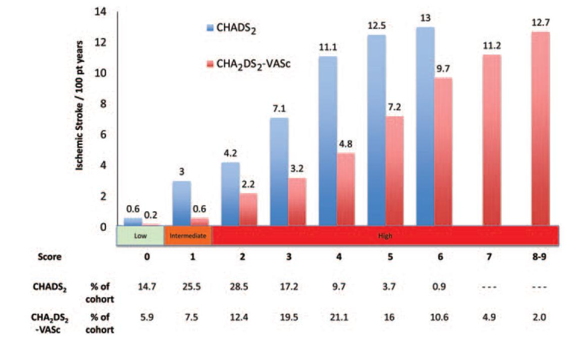 CHADS 2 and CHA 2 DS 2 -VASc distributions in Swedish AF
