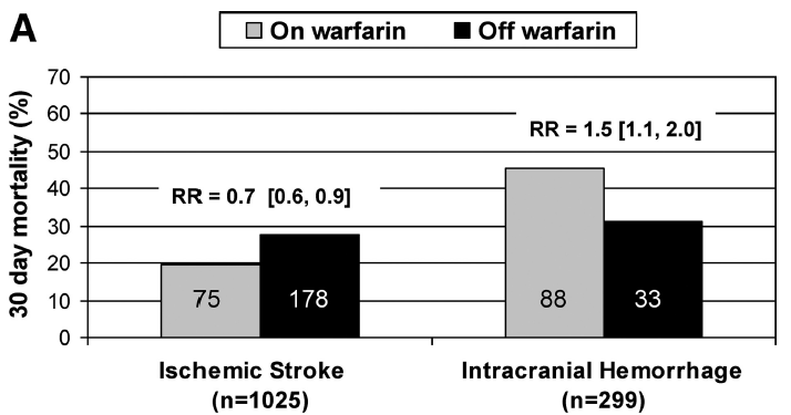 Warfarin s Effect on Outcome of Ischemic Stroke and