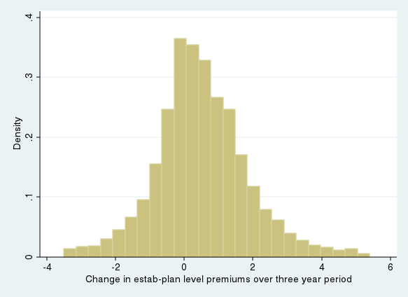 Figure 4: Distribution of Three Year Differences in Plan- and Occupation-Establishmentlevel Health Insurance Costs The three year differences are calculated as the difference
