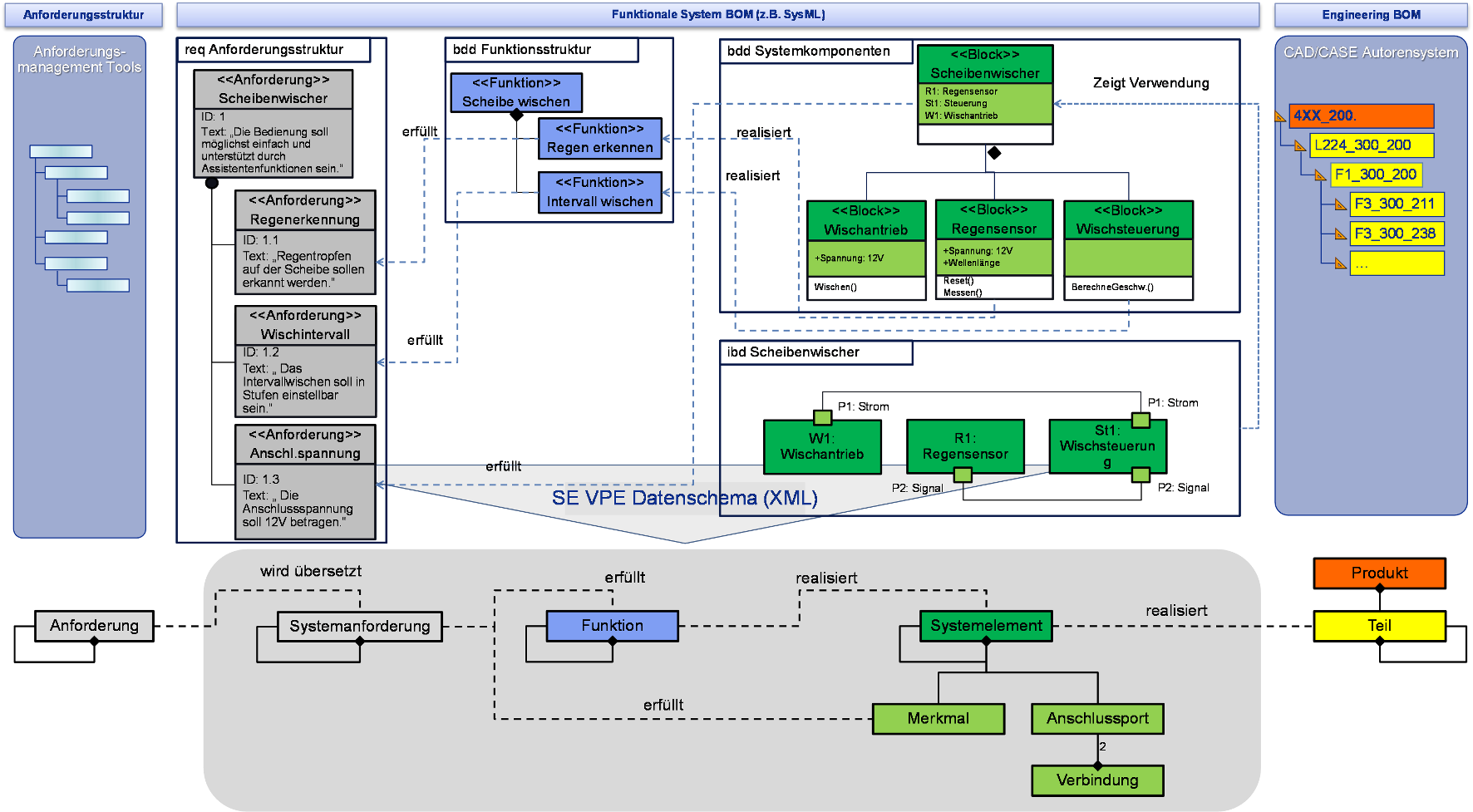 Core concept of SE VPE data model