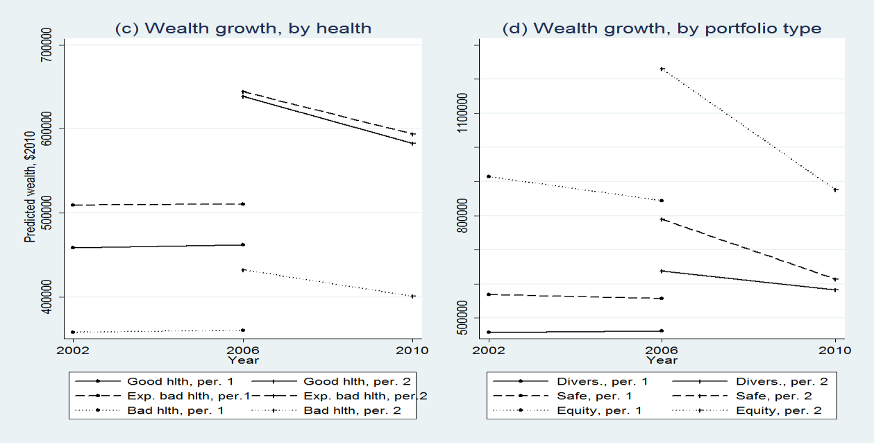 FIGURE 1 Financial Wealth Profiles (Ex-Residence) by Age, Health Status and Portfolio Structure, $2010 Notes: (1) Period 1 profiles are estimated from the sample of households present in waves 2002