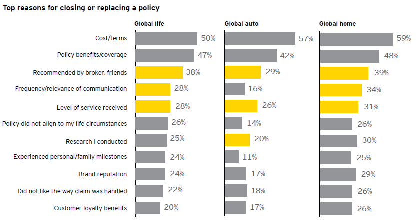 Figure 6 Focus of customers when deciding on insurance provider Source: Ernst and Young (EY), 2014 but politics needs to allow it At the moment it is not yet allowed to combine home, health and life