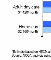 The below chart shows the duration of funds to pay for home and community based care from a HECM credit line of $100,000 (Stucki, p. 32).