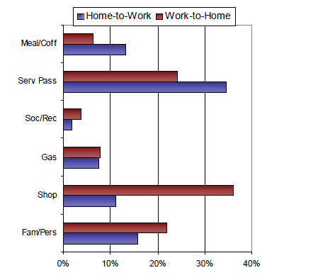 Figure 2-9 Non-Work Trips at Peak Periods NHTS 2001 2 In 2009, about one out of six vehicle trips used an interstate highway for part or all of a trip during an average weekday.