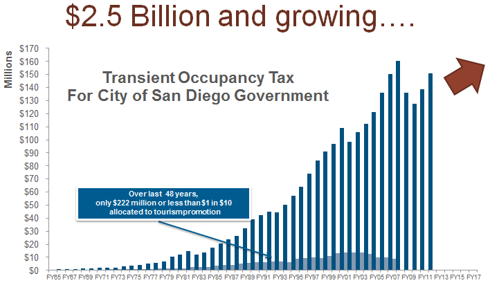 organizations requesting City funds from the TOT pot also grew, from the initial 1 recipient to nearly 200 organizations including the San Diego Film Commission, San Diego Sports Commission, sporting