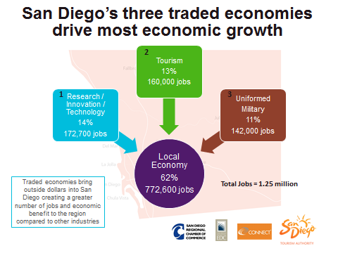 Tourism Means Jobs The tourism industry directly employs 160,000 people in the San Diego region, one in every eight jobs or 13 percent of the San Diego workforce.
