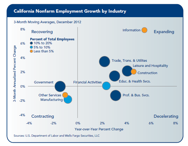 According to the California Chamber 13, California s employment in the leisure and hospitality sector rose solidly in 2012, adding another 36,625 jobs.