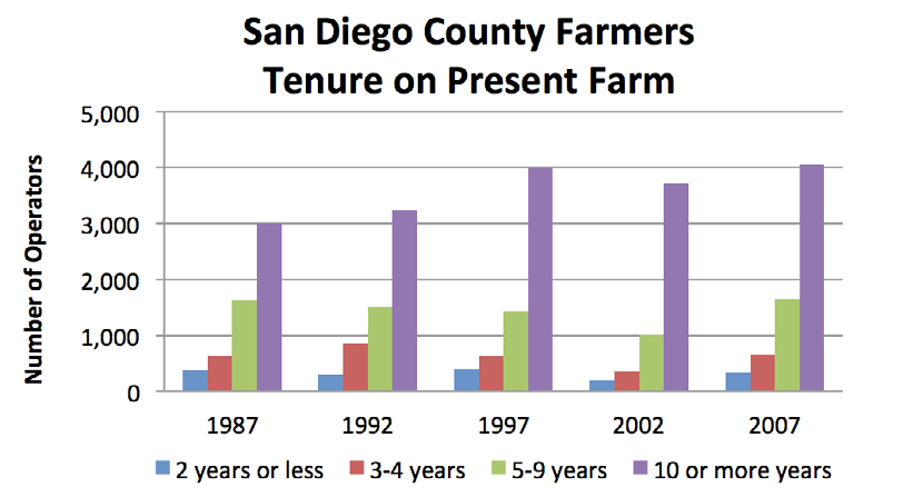 Indicator 3.2a: Number of Farms and Size of Farm Operation Since 1978, the number of farms in San Diego County has increased by 31.