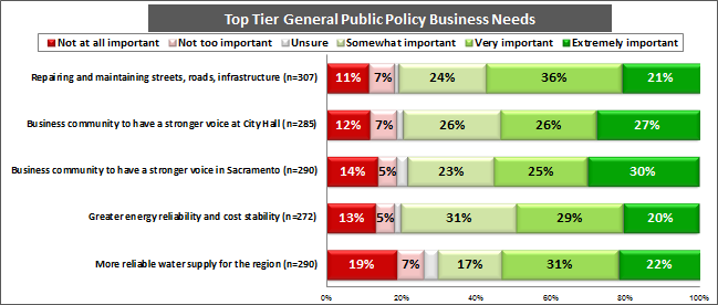 GENERAL PUBLIC POLICY BUSINESS NEEDS TOP TIER PRIORITIES The 2012 Small Business Outlook looked at the general needs of San Diego s small businesses, including public policy priorities, that will