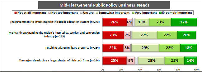 GENERAL PUBLIC POLICY BUSINESS NEEDS MID-TIER PRIORITIES Investing in Public Education More than half of all small businesses rate public education as very or extremely important.