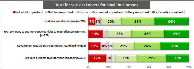 SPECIFIC BUSINESS NEEDS TOP TIER PRIORITIES The 2012 Small Business Outlook also looked at what firms believe will make their specific business more successful in the remainder of 2012 and beyond.