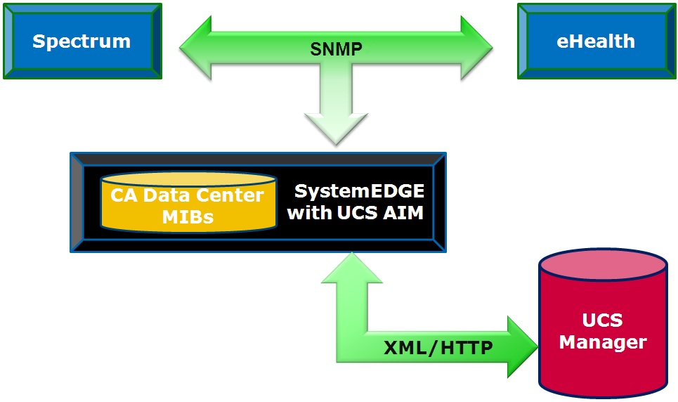 Solution Architecture Solution Architecture You can enable CA Spectrum support for Cisco UCS by employing a specialized SystemEDGE Application Insight Module (AIM).