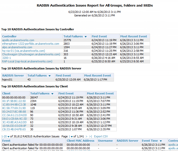 Figure 193 RADIUS Authentication Issues detail page illustration (partial view( Using the RF Health Report The RF Health Report tracks the top AP radio issues by noise, MAC/Phy errors, channel