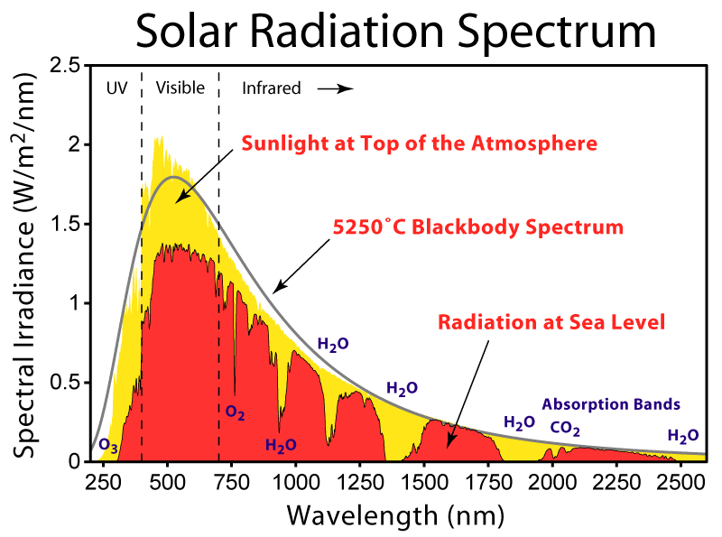 Solar radiation spectrum Solar radiation should be adsorbed in the