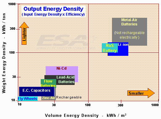 Energy density: batteries vs liquid fuels Liquid fuels can