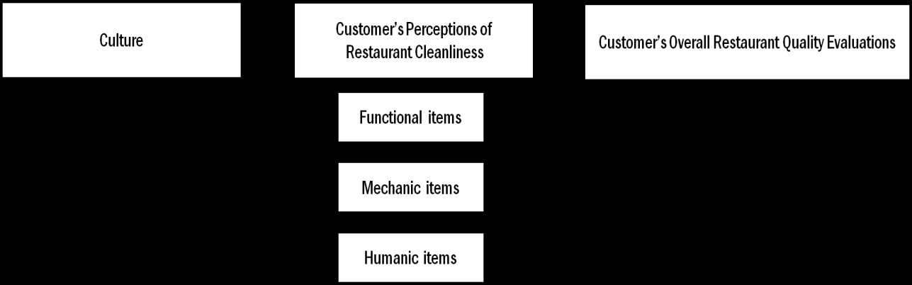 CHAPTER III METHODOLOGY INTRODUCTION The primary purpose of this study is to examine customer perceptions of cleanliness in tableservice restaurants by modifying previous restaurant cleanliness