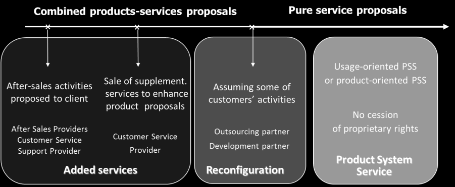 proposal with associated after-sales activities and services which augment the product proposal ; (2) Reconfiguration type, where the service is linked to a product sold to the customer and this