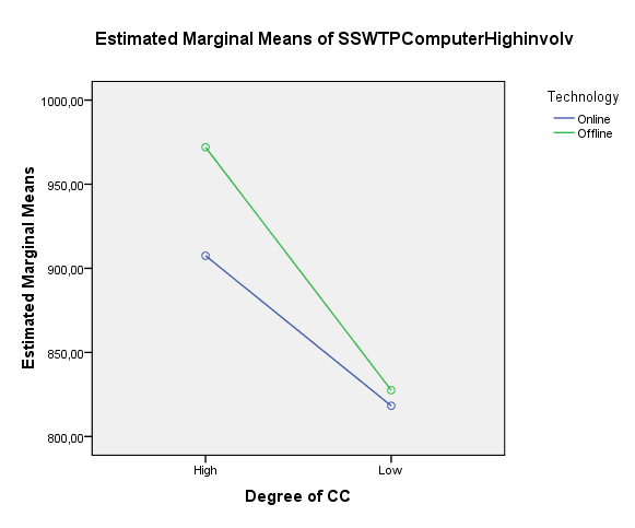 Tests of Between-Subjects Effects Dependent Variable:SSWTPComputerHighinvolv Source Type III Sum of Squares df Mean Square F Sig.