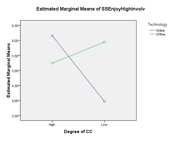Tests of Between-Subjects Effects Dependent Variable:SSEnjoyHighInvolv Source Type III Sum of Squares df Mean Square F Sig.