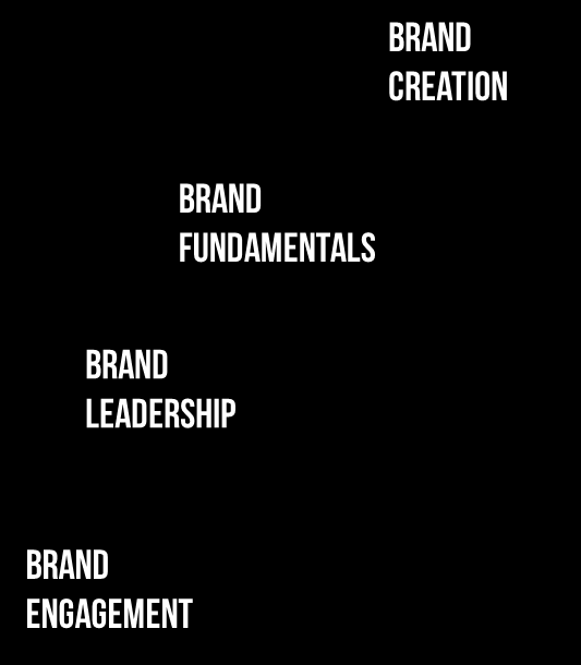 The world s best brands are built around a big ideal. They serve a bigger purpose that extends beyond the category. Their brands are committed to making a difference in the lives of their customers.