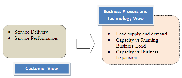 The point of view of this implementation was came from two perspective views: (1) Customer; and (2) Business Process and Technology (See figure 4) using CRM (Customer Relationship Management) when it