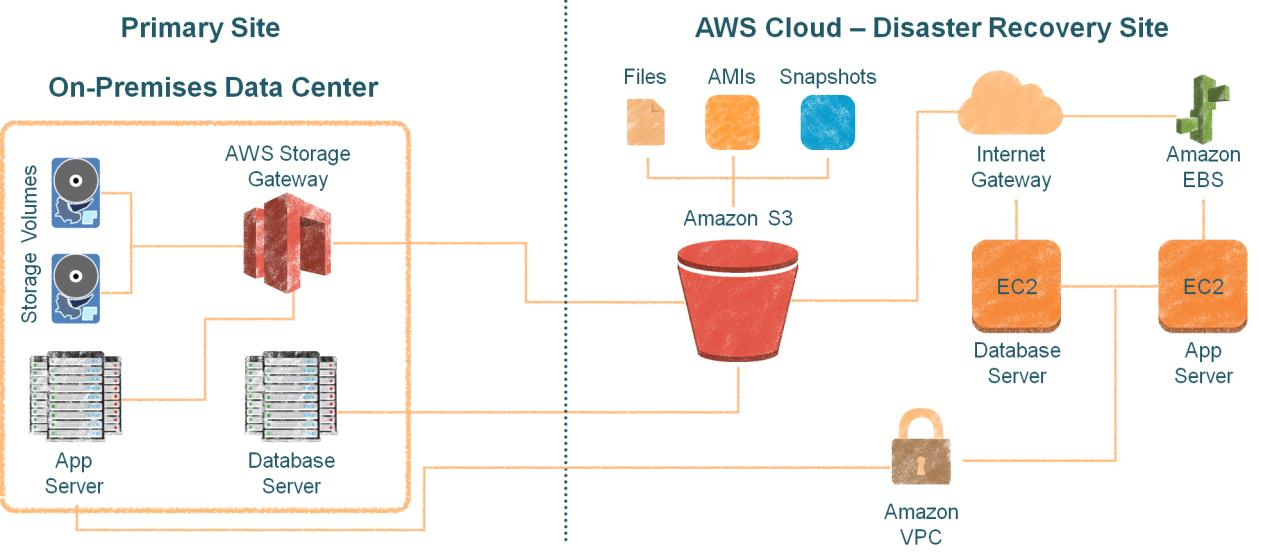 Disaster Recovery AWS DR Scenarios Backup and Restore Pilot Light for Simple Recovery into AWS Warm Standby Solution Multi-site Solution Amazon