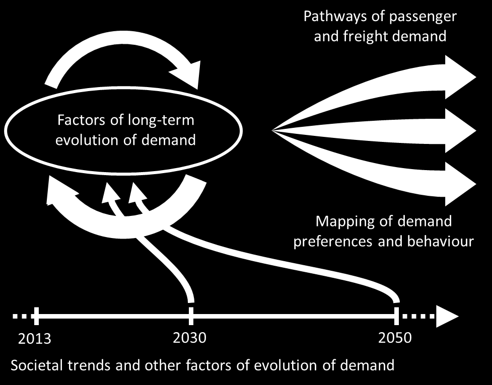 Figure 6: Identification of future demand patterns Source: Reichenbach, et al., 2013 Megatrends are stable trends driven by global forces that impact several societal areas.
