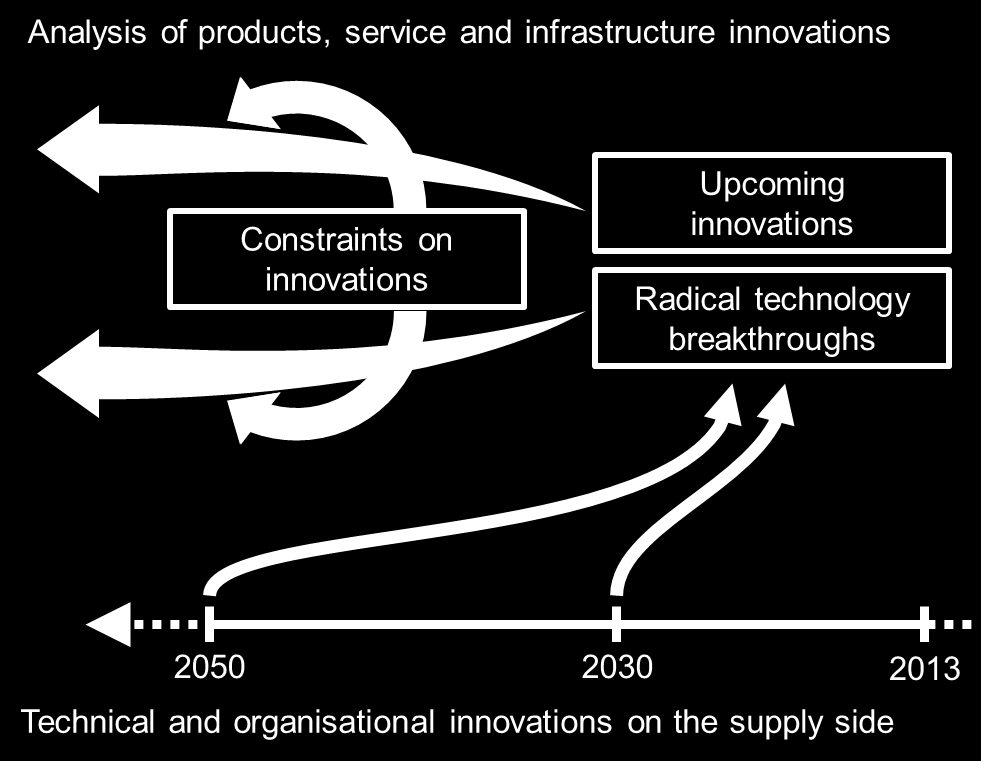 4. Upcoming innovations The identification of the most relevant innovations (emerging or anticipated technical and organisational innovations) is a procedure which has a focus on radical innovations
